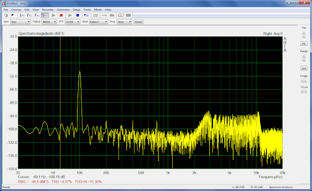 Distorção Harmônica do amplificador 100 Hz