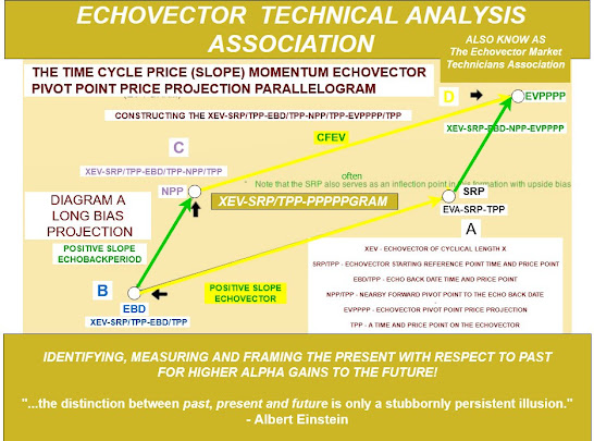 ECHOVECTOR TECHNICAL ANALYSIS ASSOCIATION