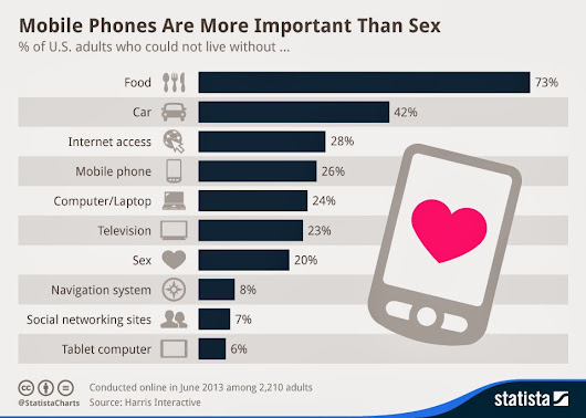 Mobile Phones More Important Than Sex?