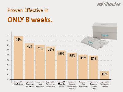 Collagen Shaklee Terbukti Berkesan Dalam 8 MInggu