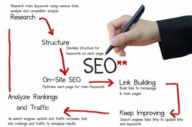 Hire best SEO service for your online business in USA