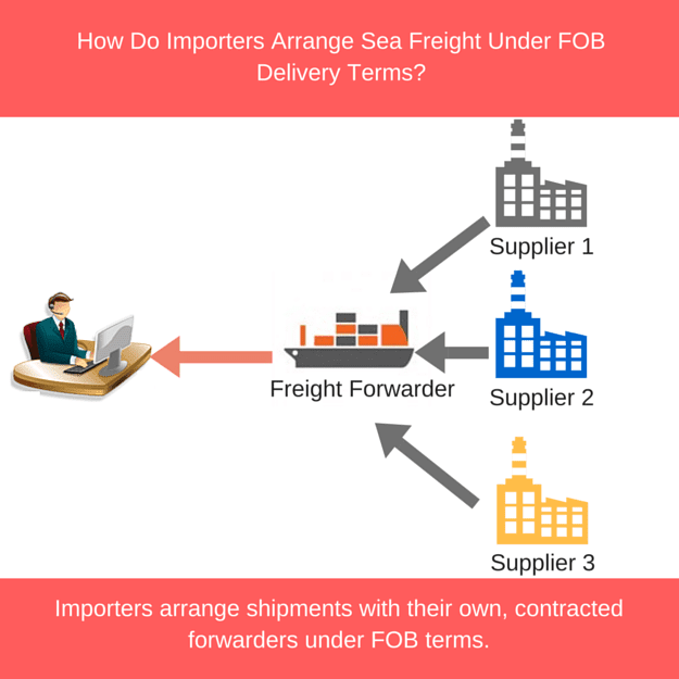 How Do Importers Arrange Sea Freight Under FOB  Delivery Terms?