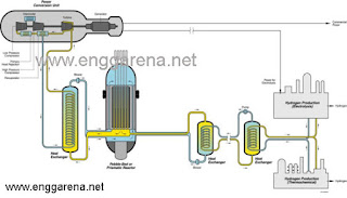 Gas Cooled Reactor Power plant   enggarena.net