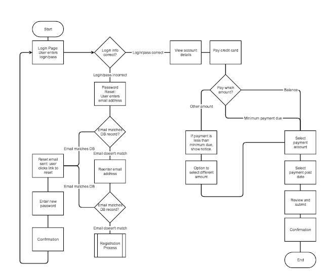 Flowcharts are used describe both back-end processes and user task flows