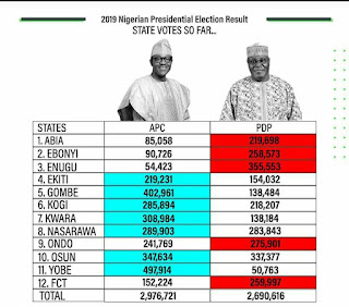 "LIVE UPDATES : ""DAY2"" Election Results By INEC"