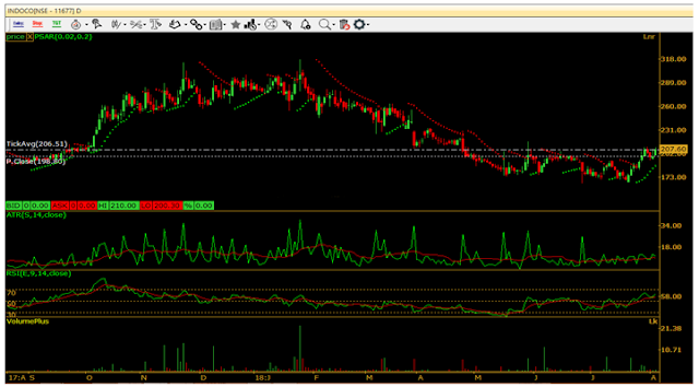 INDOCOREMEDIES LTD CHART by CapitalHeight