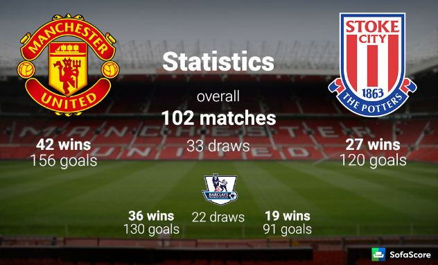 Head to Head Manchester United vs Stoke City