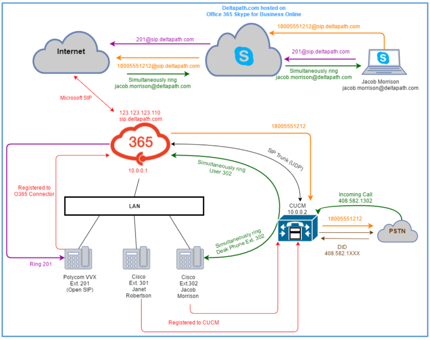 pstn call flow diagram the open window plot  gtget csjosh blog 2017