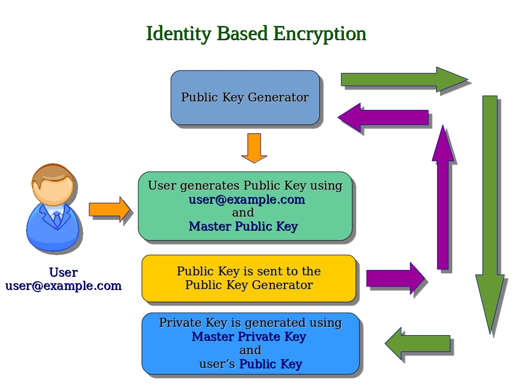 thesis on identity based encryption Secure data retrieval based on hybrid encryption for disruption-tolerant network kollipara durgesh, drp sriramya i abstract military network is one of the most important network in any country but this network mostly suffers from intermittent network connectivity because of the hostile region and the.