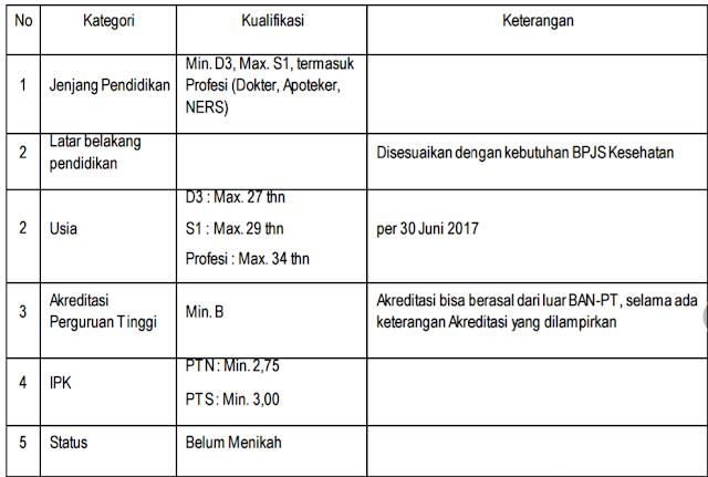 Lowongan Kerja Penerimaan Pegawai Tidak Tetap (PTT) Relationship Officer (RO) dan Backline Relation Officer (BRO) BPJS Kesehatan Tahun 2017
