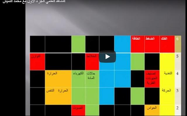 الامتحان المهني:تدرج المفاهيم في النشاط العلمي الجزء الاول مع محمد النميش