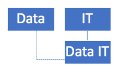 data and IT chart