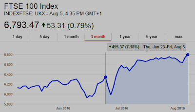 Chart: London Stock Exchange FTSE100 now UP 7% since Brexit vote