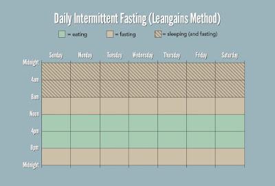 Hari Pertama Buat Intermittent Fasting IF