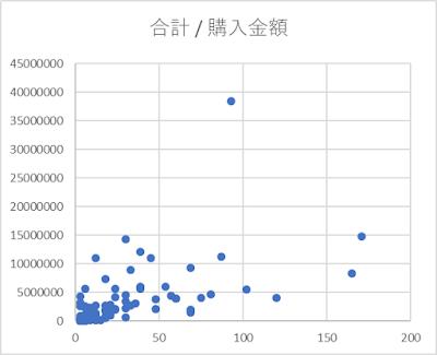 RFM分析 FMのグラフ