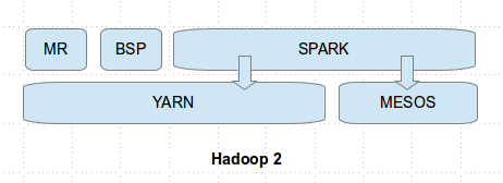 Big Data and Cloud Tips: Is it Spark 'vs' OR 'and' Hadoop?