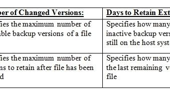 TSM Client Backup Guide - UnixMantra