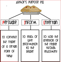 Fabulous in Fifth!: Easy as Pie- Author's Purpose