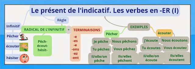 Czasowniki pierwszej grupy - mapa myśli 1 - Francuski przy kawie
