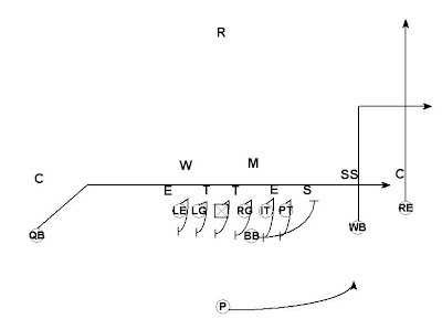Football is Life: Using the Punt as a Weapon