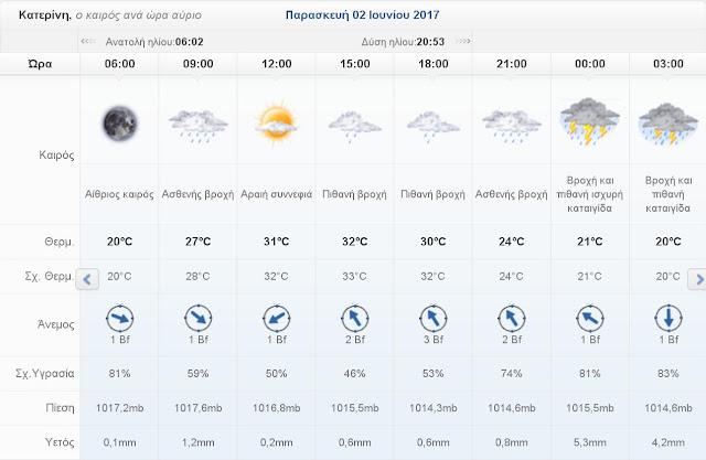 Ο καιρός σήμερα Παρασκευή 2 Ιουνίου 2017 στην Κατερίνη
