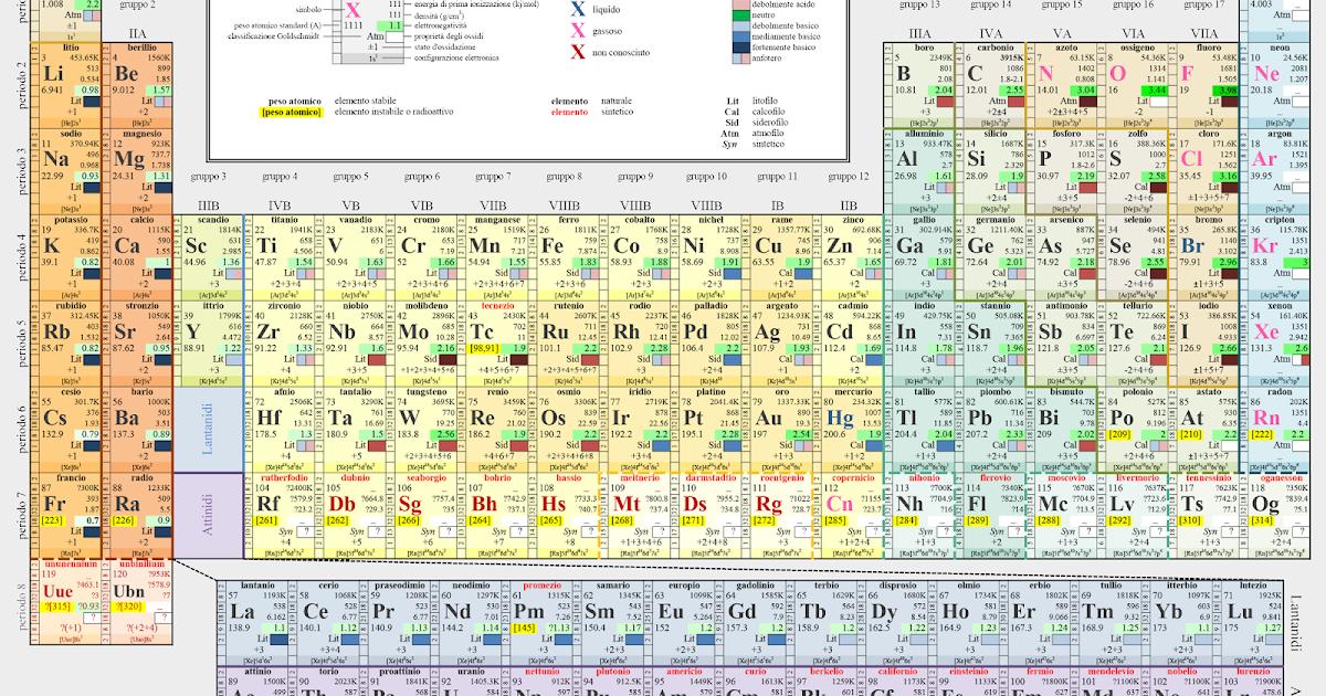 Tavola periodica degli elementi tavola hd scaricabile che vuol tavola periodica degli elementi tavola hd scaricabile che vuol dire in chimica urtaz Image collections
