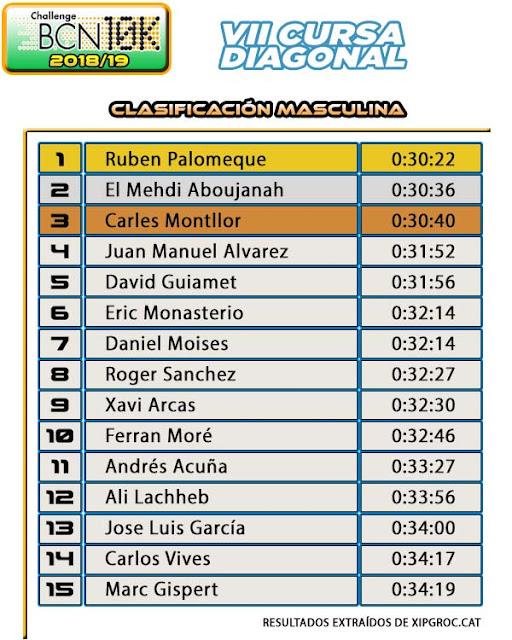 Clasificación Masculina Cursa Diagonal DIR Guàrdia Urbena 2019