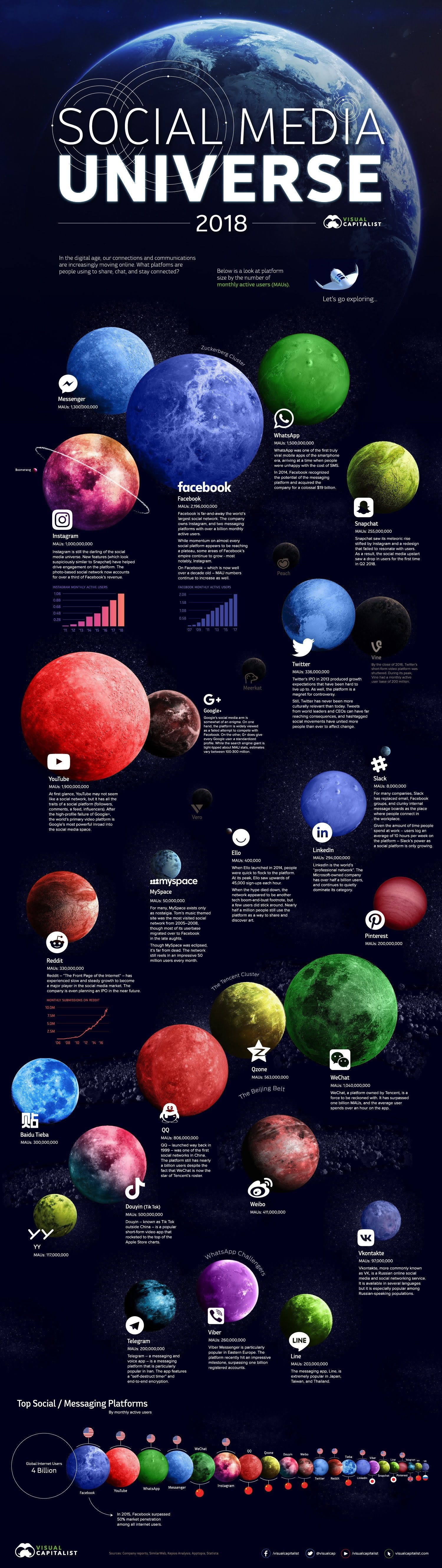 Facebook, Instagram, Whatsapp, YouTube, Linkedin, Reddit, QQ, Twitter, Pinterest: Visualizing the Social Media Universe in 2018 (infographic)
