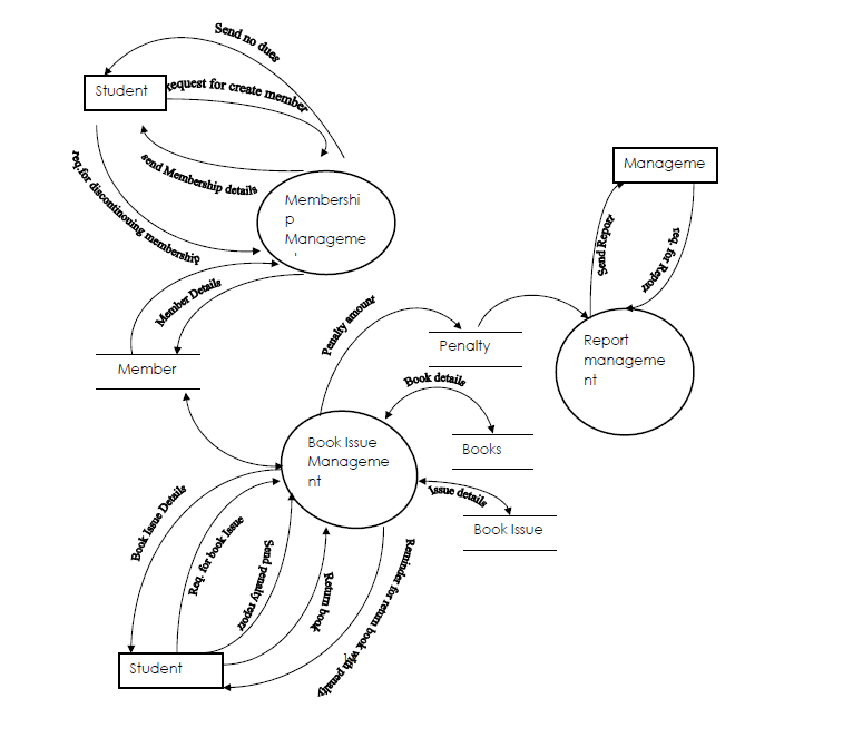 Case study with data flow diagram of library