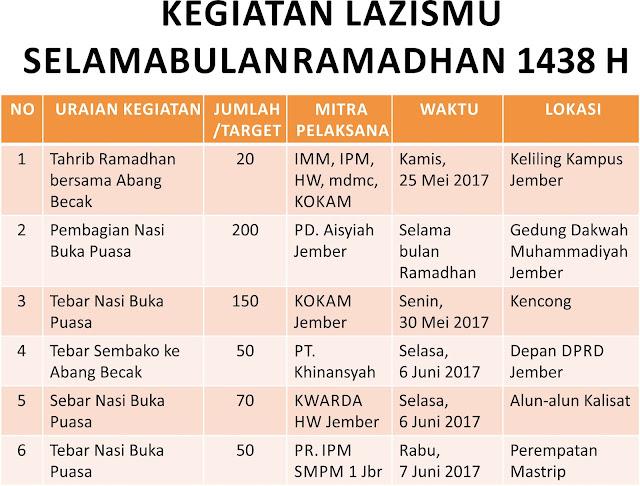 Daftar Kegiatan RAMADHAN 1438H Lazismu Jember ke-1
