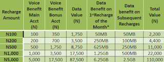 Glo Yakata Prepaid Plan Unleashed in Nigeria With Amazing Benefits