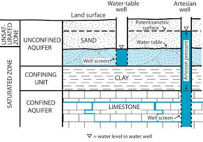 Tabel Water