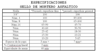 Especificaciones sello de mortero asfáltico