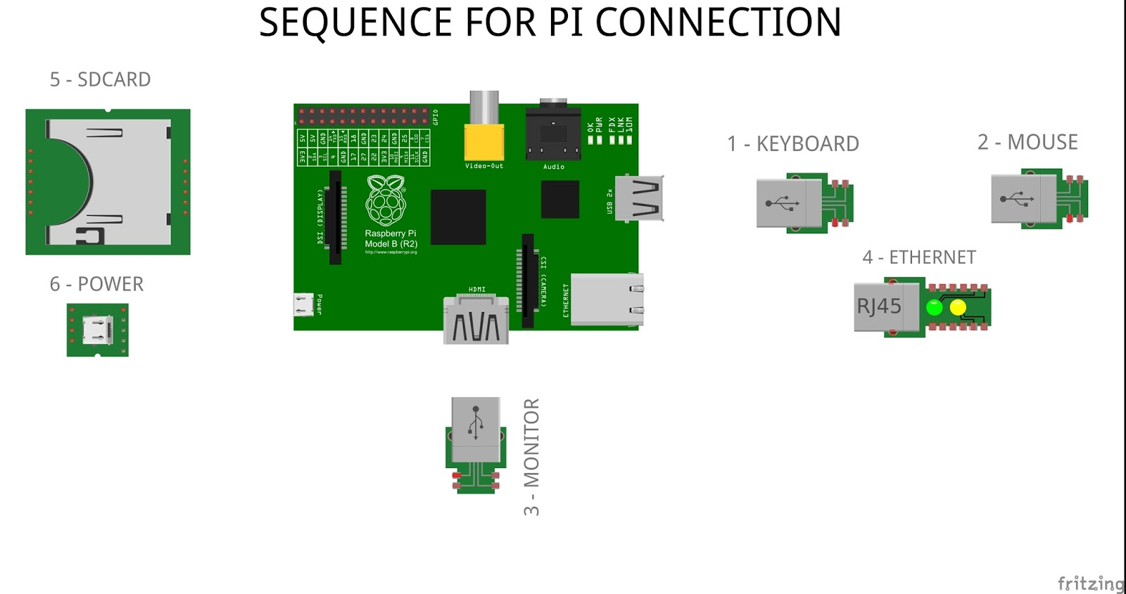 07 Raspiserie How To Build A Rest On Pi In Javascript Jungletronics Wiring Diagram 3 5 Mm Headphone Jack Gecko G540 Wired Network Setup 1 Go Ahead And Preparing The Hardware Plug Your Usb Keyboard Mouse Monitor An Ethernet Cable Plugged Into Home Router