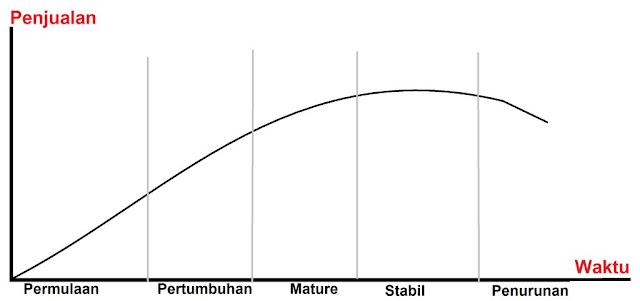 Analisis Daur Hidup Industri Untuk Mengestimasi Penjualan Industri