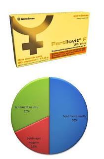 Opinii FERTILOVIT F 35 plus forumuri capusle pentru femeile care vor sa ramana gravide