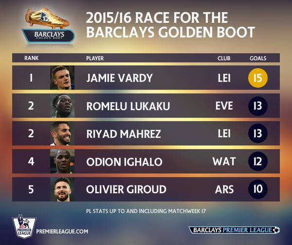 The race for Premier League Golden Boot