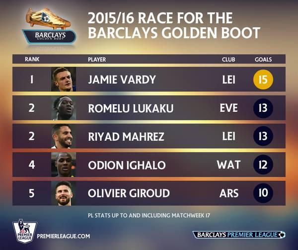 The Race For Premier League Golden Boot 2015 2016