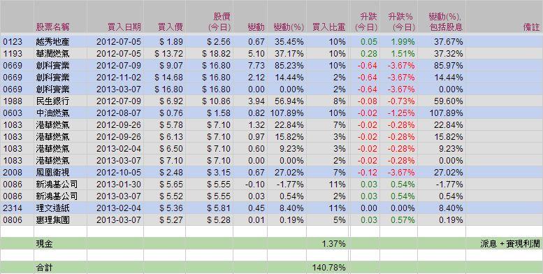 藍冰手記: 07 Mar 13 - 模擬投資組合 (17)