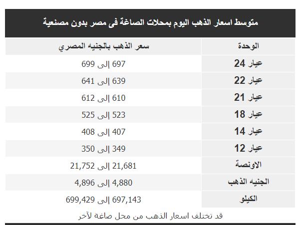 سعر الذهب اليوم فى مصر 18/10/2018بالمصنعية وبدون مصنعية