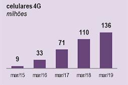 Brasil ativa 6 milhões de novos celulares 4G no primeiro trimestre
