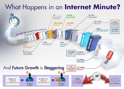 1024px Internet Minute Infographic
