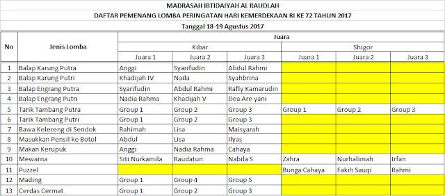 Daftar Pemenang Lomba HUT RI ke 72 Tahun 2017 MI Al Raudlah