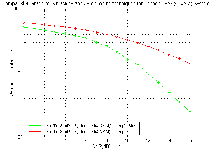 Space Time Block Codes: 8 X 8 Uncoded MIMO using VBlast and ZF