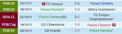Lima Pertandingan Terakhir Pacos Ferreira