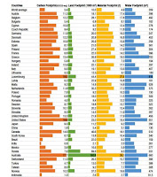 Here's how different countries compare when it comes to carbon, land, material and water footprints. (Credit: Illustration: Ivanova et al. Environmental Impact Assessment of Household Consumption. Journal of Industrial Ecology) Click to Enlarge.