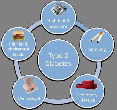 Một số yếu tố nguy cơ gây nên bệnh tiểu đường