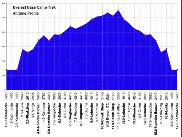 Everest Base Camp Trek Altitude Chart
