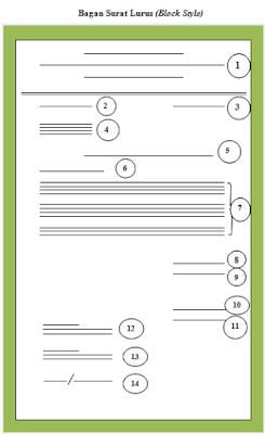 Contoh Surat Bentuk Block Style atau Bentuk Lurus
