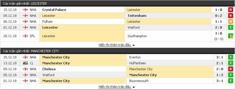 Tip kèo thơm Leicester vs Man City, 02h45 ngày 19/12/2018 Leicester3